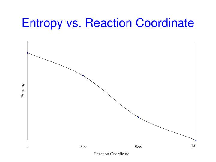 Entropy vs. Reaction Coordinate
