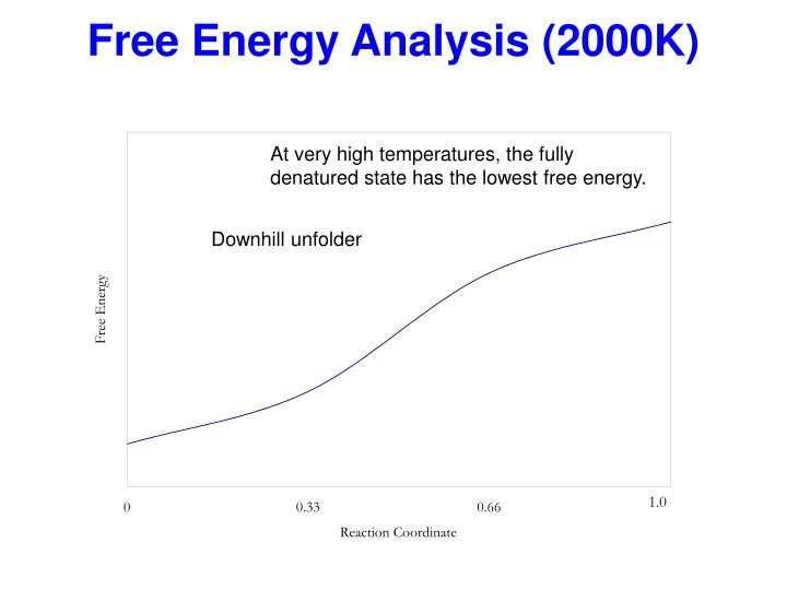 Free Energy Analysis (2000K)
