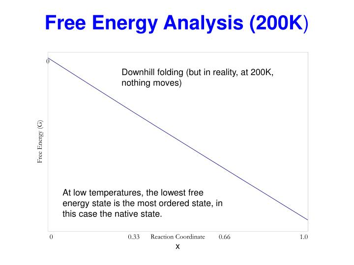 Free Energy Analysis (200K