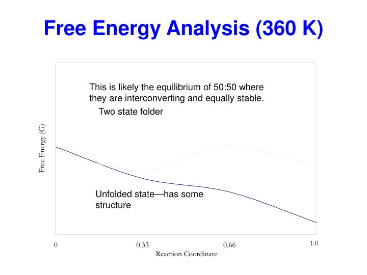 Free Energy Analysis (360 K)