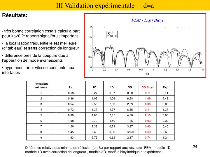 III Validation exprimentale     d=a