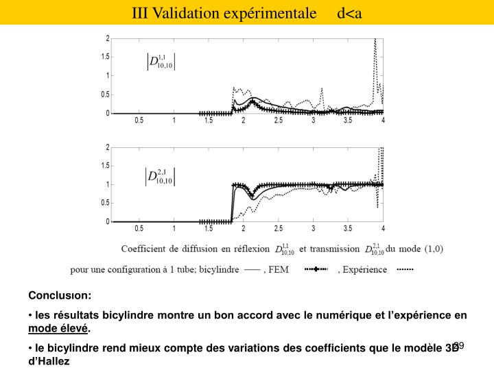 III Validation exprimentale     d<a