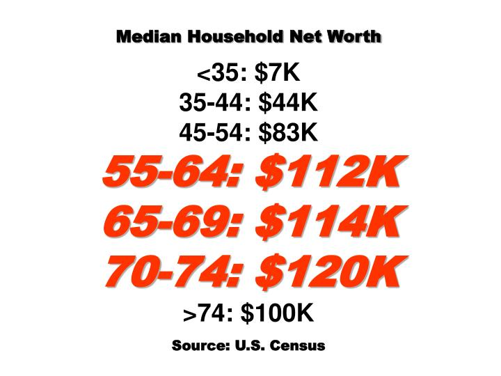 Median Household Net Worth