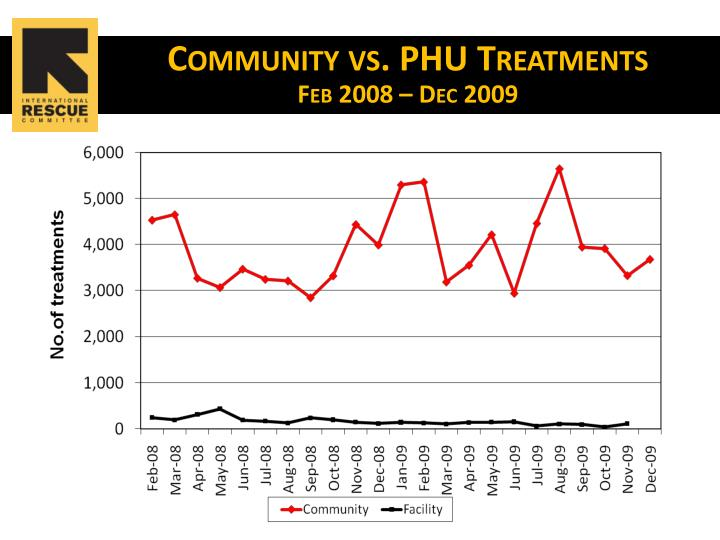 Community vs. PHU Treatments