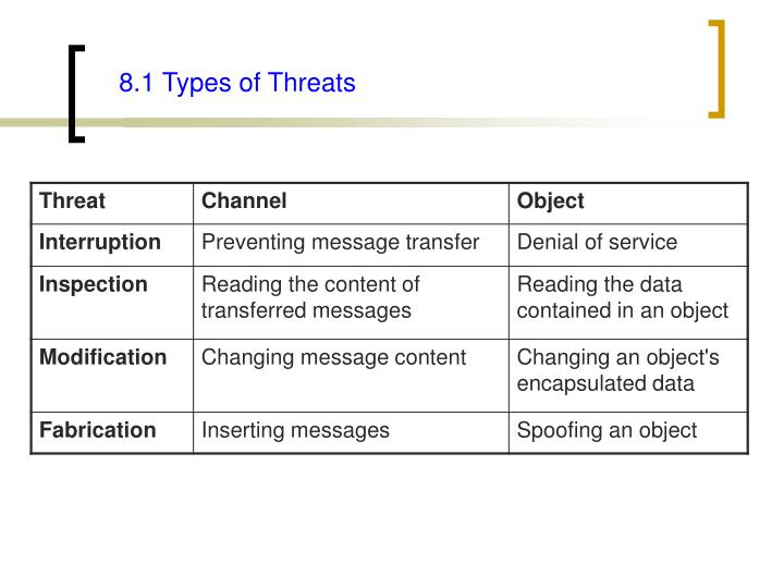 8.1 Types of Threats