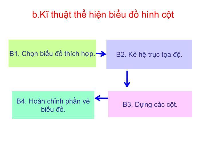 b.Kĩ thuật thể hiện biểu đồ hình cột