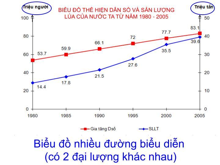 BIỂU ĐỒ THỂ HIỆN DÂN SỐ VÀ SẢN LƯỢNG LÚA CỦA NƯỚC TA TỪ NĂM 1980 - 2005