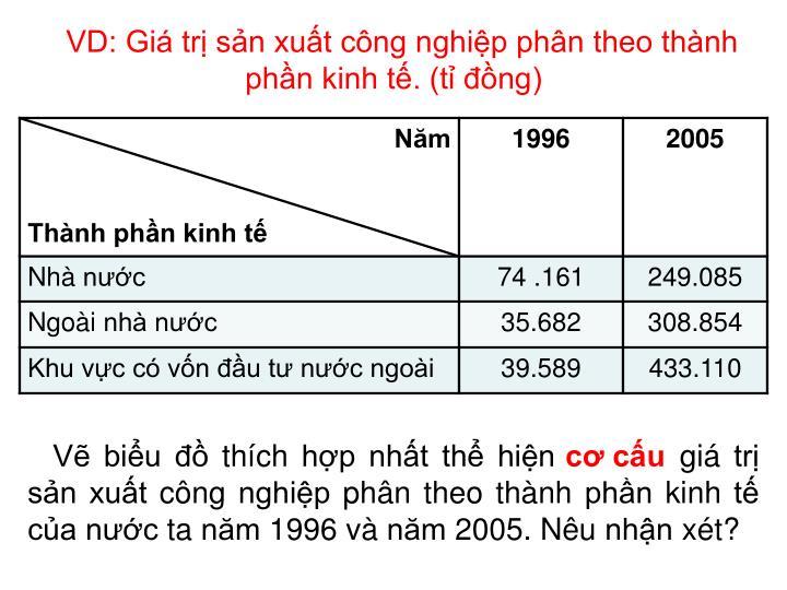 VD: Giá trị sản xuất công nghiệp phân theo thành phần kinh tế. (tỉ đồng)