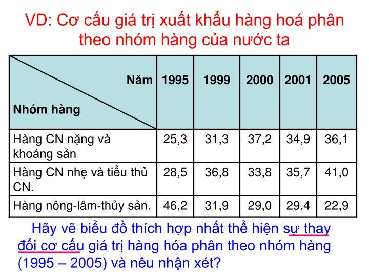 VD: Cơ cấu giá trị xuất khẩu hàng hoá phân theo nhóm hàng của nước ta