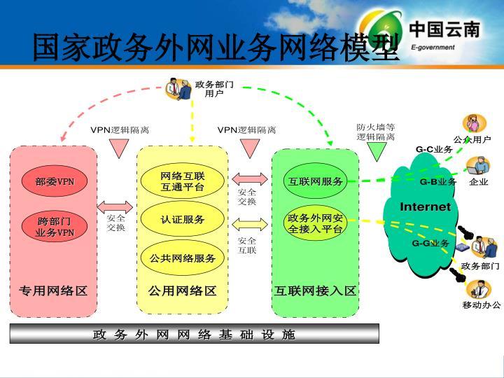 国家政务外网业务网络模型