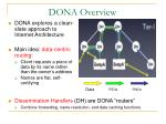 dona overview