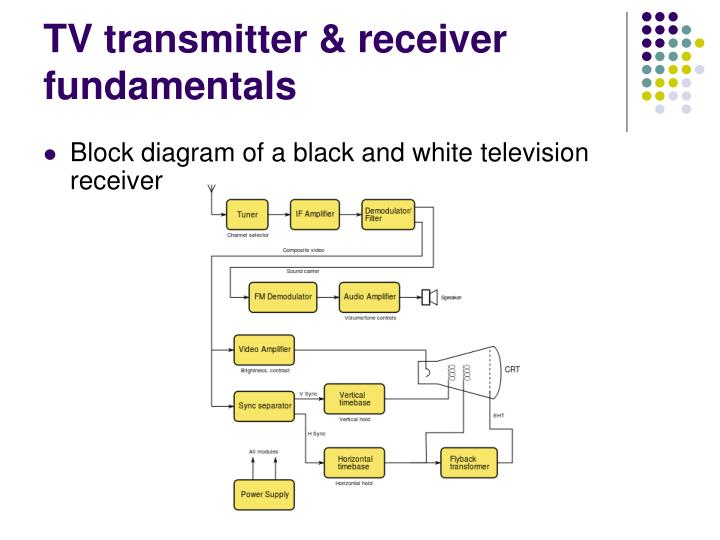 TV transmitter & receiver fundamentals