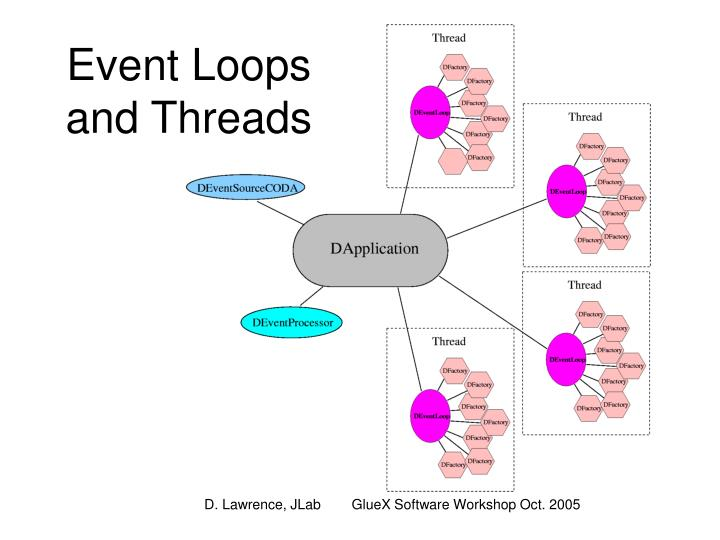 Event Loops and Threads