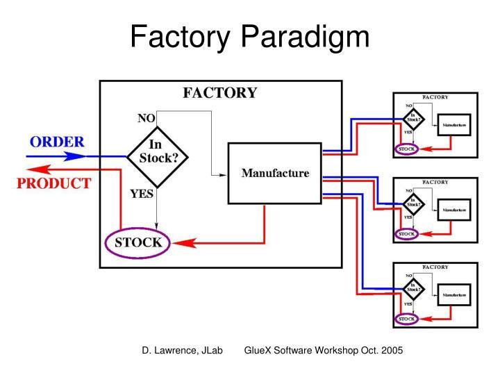 Factory Paradigm