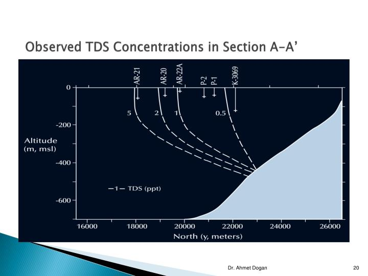 Observed TDS Concentrations in Section A-A'
