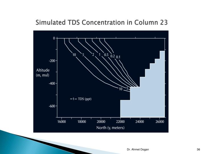 Simulated TDS Concentration in Column 23