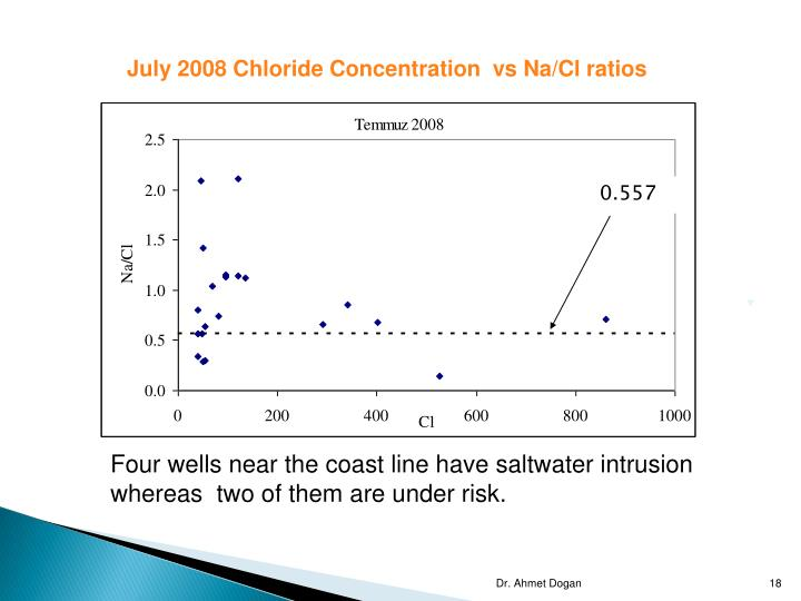 July 2008 Chloride Concentration  vs Na/Cl ratios