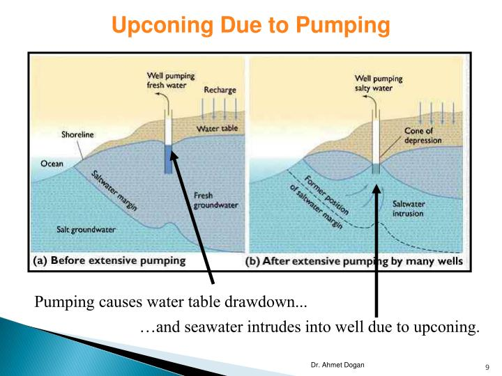 Upconing Due to Pumping