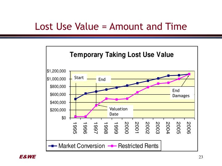 Lost Use Value = Amount and Time