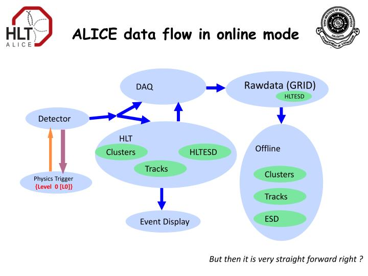 ALICE data flow in online mode