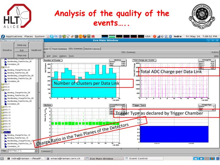 Analysis of the quality of the events…..