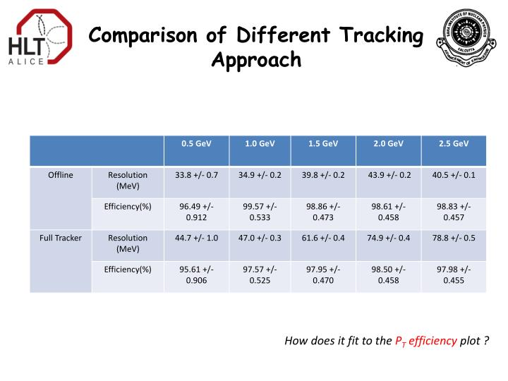 Comparison of Different Tracking Approach
