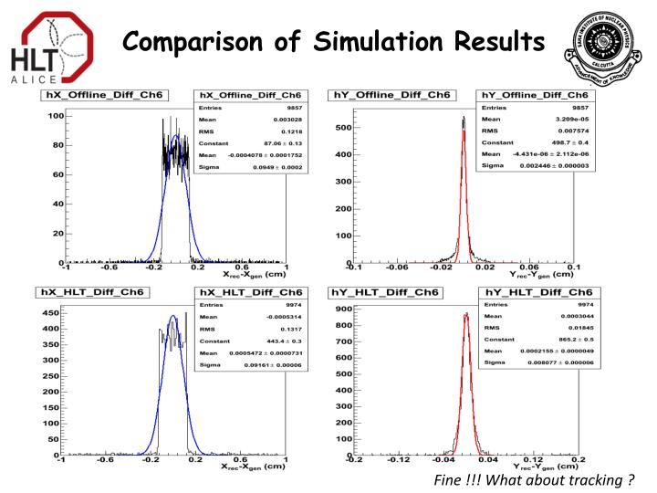 Comparison of Simulation Results