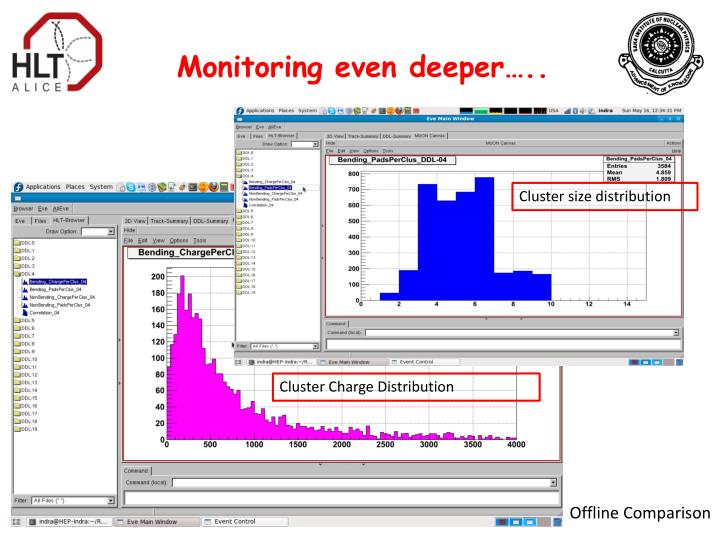 Monitoring even deeper…..