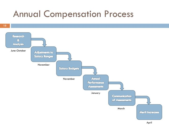 ppt - compensation process powerpoint presentation