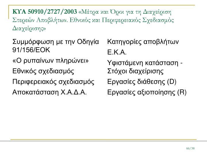 Συμμόρφωση με την Οδηγία 91/156/ΕΟΚ