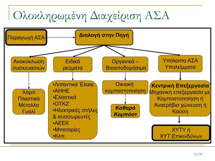 Ολοκληρωμένη Διαχείριση ΑΣΑ