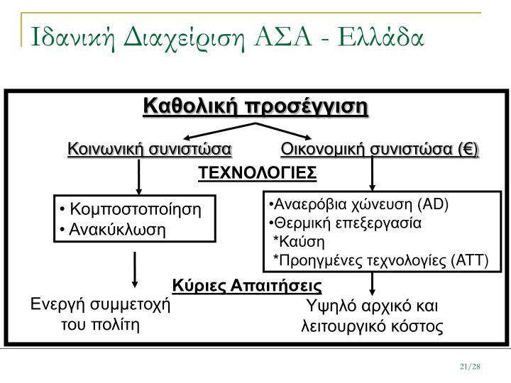 Ιδανική Διαχείριση ΑΣΑ - Ελλάδα