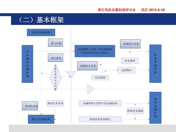 (二)基本框架