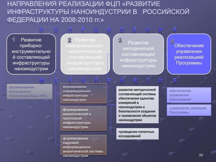 Направления реализации ФЦП «РАЗВИТИЕ ИНФРАСТРУКТУРЫ НАНОИНДУСТРИИ В   РОССИЙСКОЙ ФЕДЕРАЦИИ НА 2008-2010