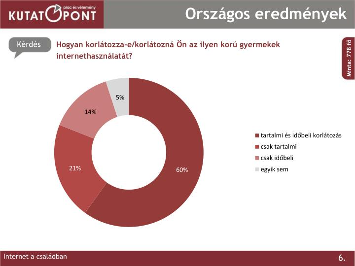 Országos eredmények
