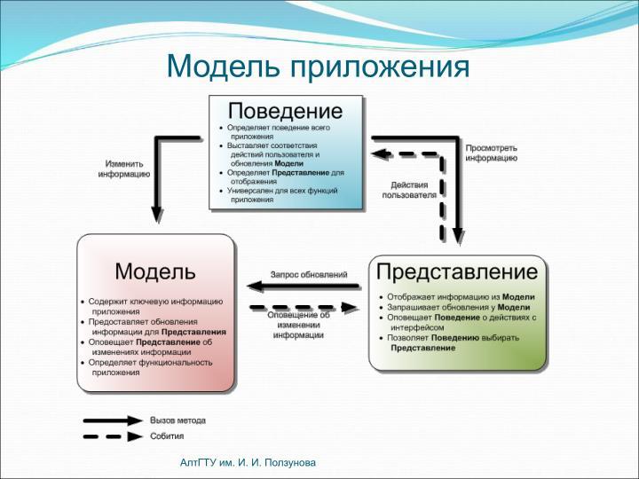 Модель приложения