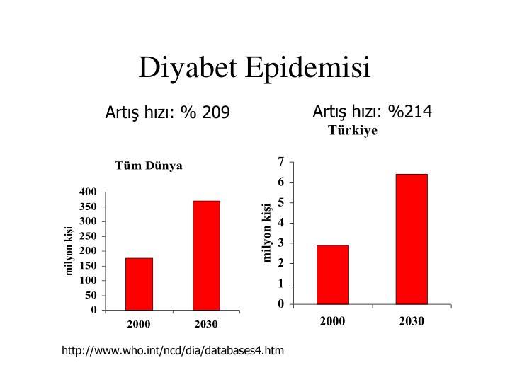 Diyabet Epidemisi