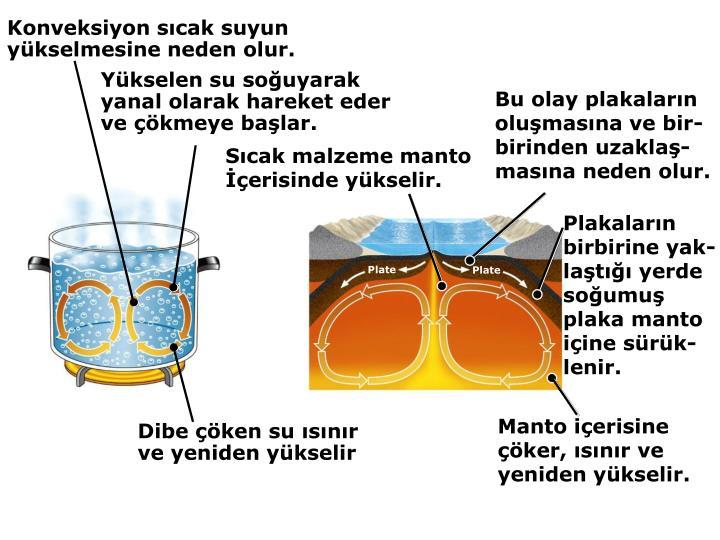Konveksiyon sıcak suyun