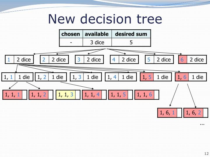 New decision tree