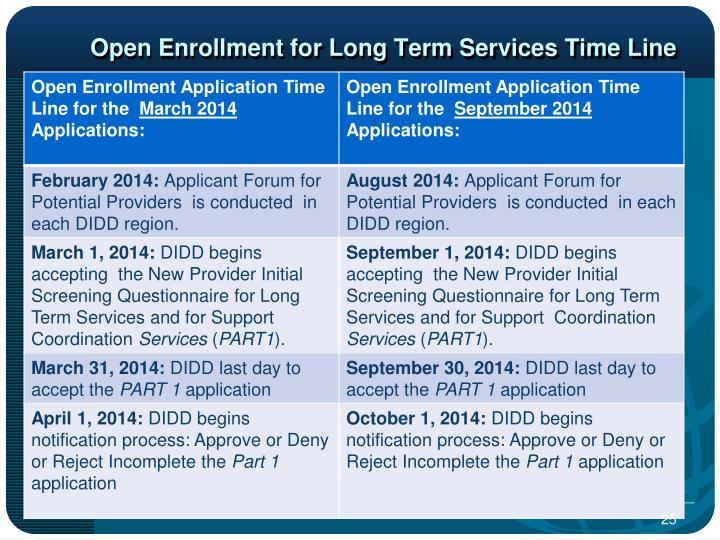 Open Enrollment for Long Term Services Time Line