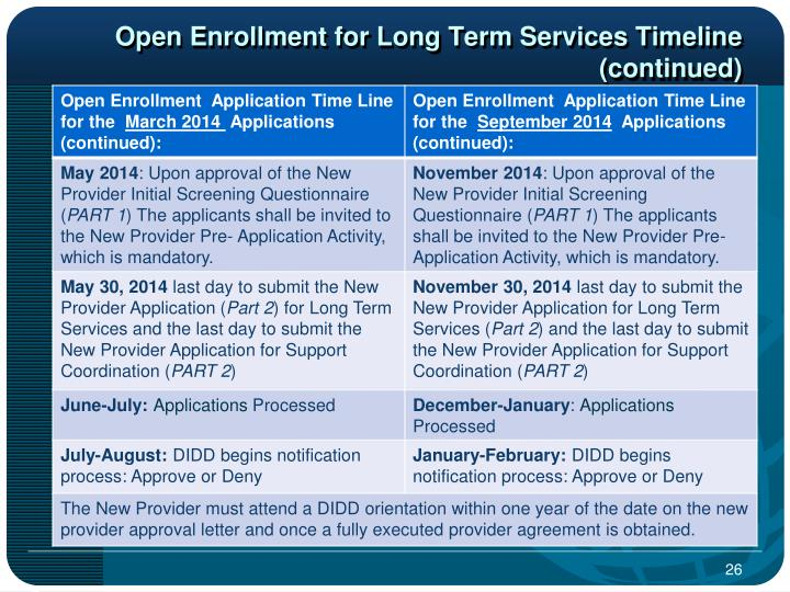 Open Enrollment for Long Term Services Timeline (continued)