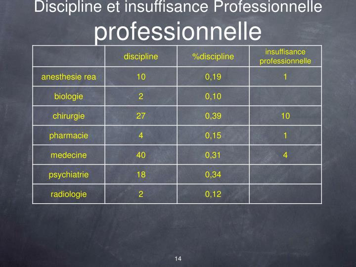 Discipline et insuffisance Professionnelle