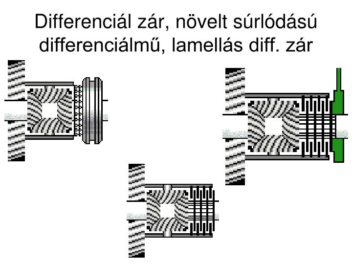 Differenciál zár, növelt súrlódású differenciálmű, lamellás diff. zár