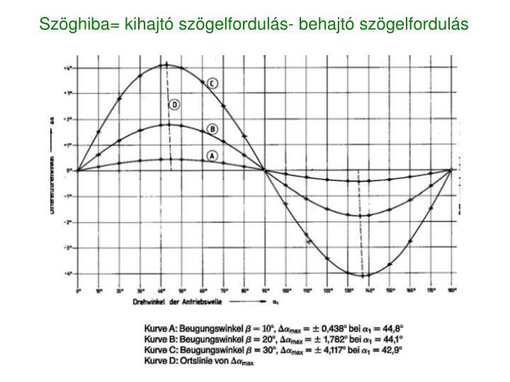 Szöghiba= kihajtó szögelfordulás- behajtó szögelfordulás