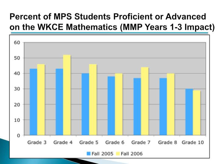 Percent of MPS Students Proficient or Advanced