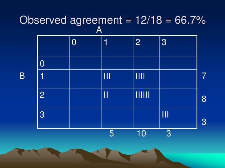 Observed agreement = 12/18 = 66.7%