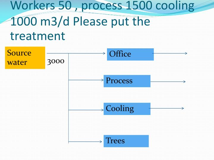 Workers 50 , process 1500 cooling 1000 m3/d Please put the treatment