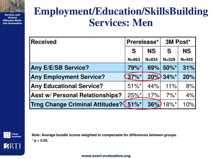 Employment/Education/SkillsBuilding Services: Men