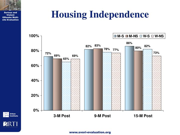 Housing Independence