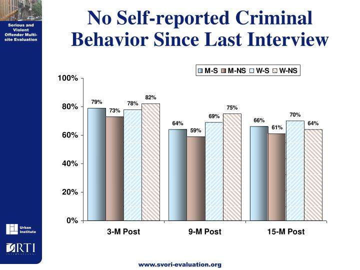 No Self-reported Criminal Behavior Since Last Interview
